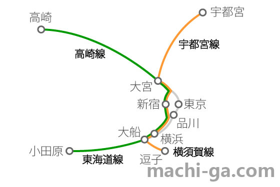 湘南新宿ラインの路線図で停車駅 所要時間をチェック 街画コム