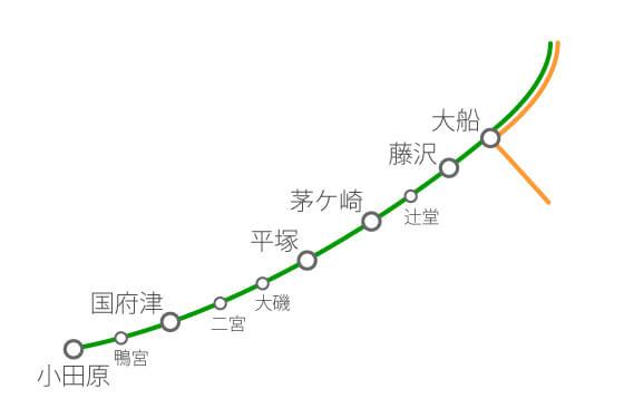 行き 小金井 新宿 湘南 ライン