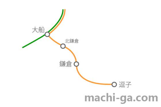 小金井 ライン 行き 新宿 湘南